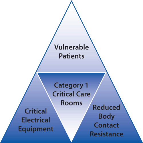 Critical-Care-Triangle